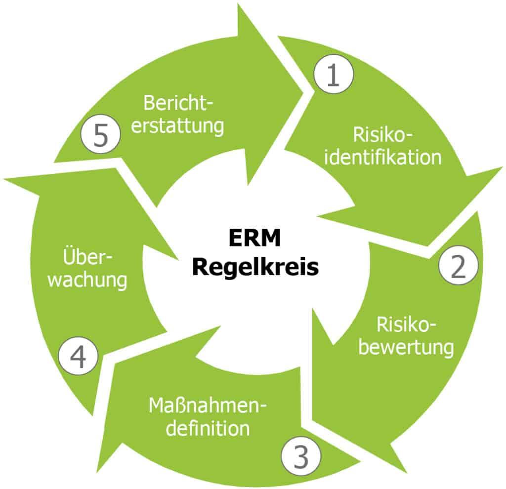 ERM, Risikomanagement, risk2value Solution