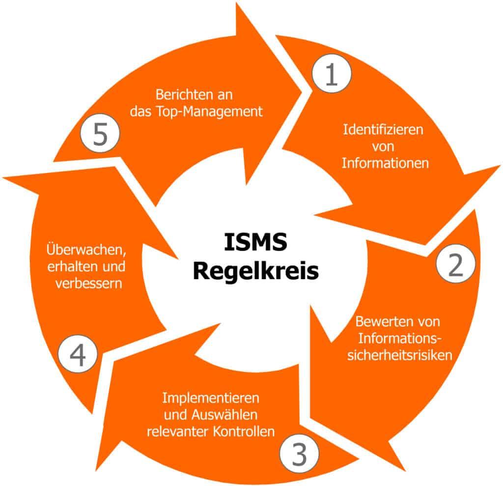 ISMS, Informationssicherheitsmanagement, risk2value Solution