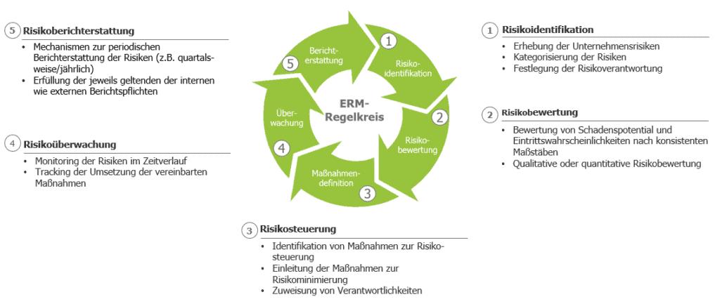 Prozess ERM-Regelkreis